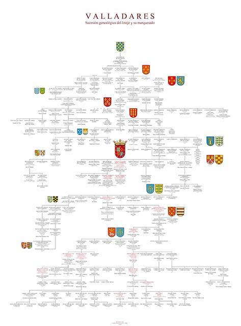 Árbol genealógico de la Casa de Valladares. Desde el siglo XIV hasta el presente, con los escudos de los linajes que emparentaron con los Valladares.